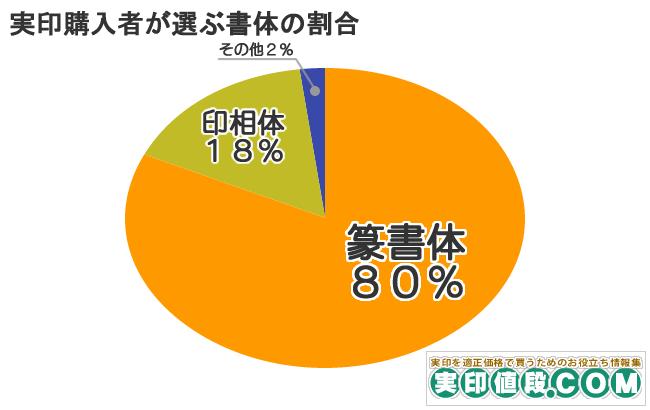 実印購入者が選ぶ書体の割合